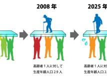 日本の人口推移及び高齢者の割合推移